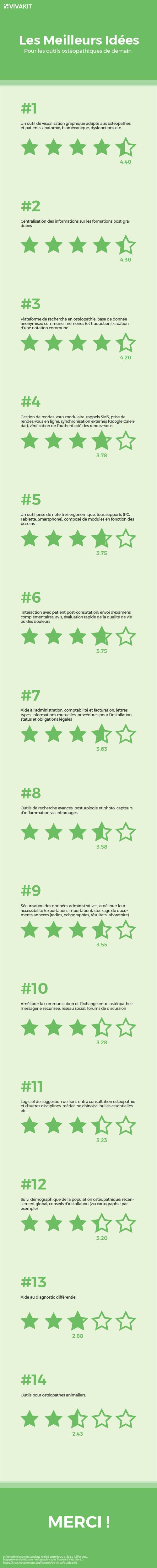 infographie sondage ostéopathie outils numériques votes